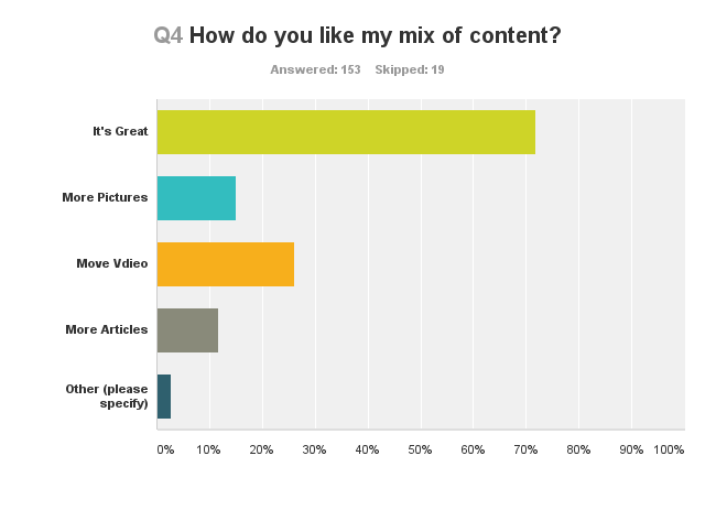 Question 4: Content Mix