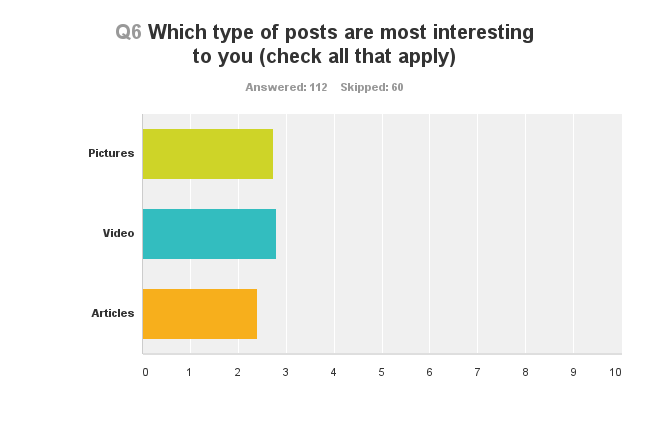 Question 6: What post types interest you